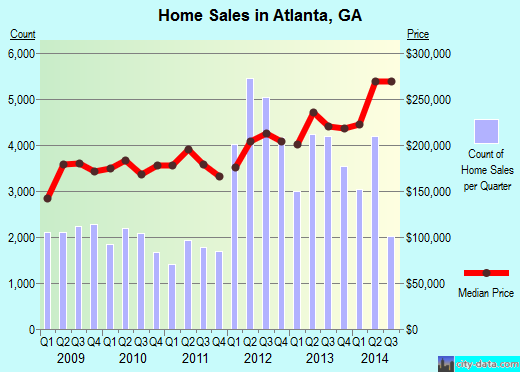 Atlanta,GA real estate house value index trend