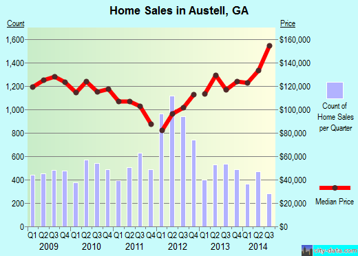 Austell, GA index of house prices