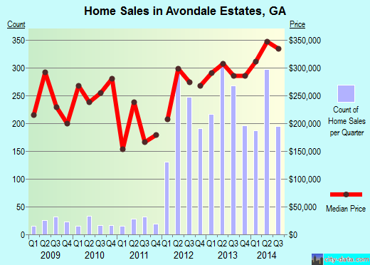 Avondale Estates,GA real estate house value index trend