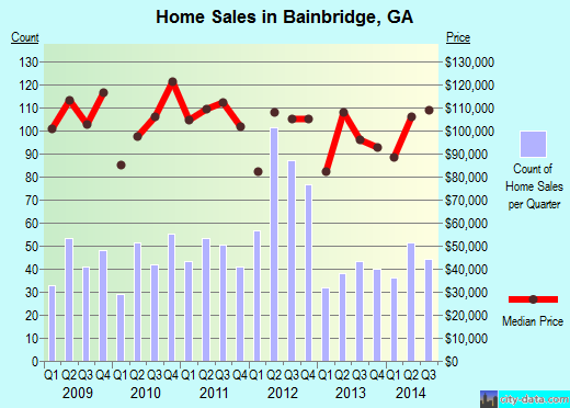Bainbridge,GA real estate house value index trend