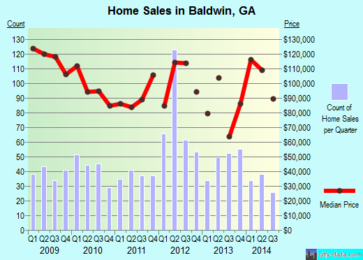 Baldwin,GA real estate house value index trend