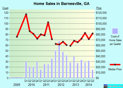 Barnesville,GA real estate house value index trend