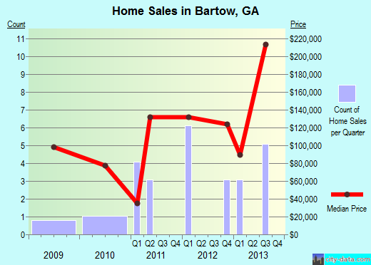 Bartow,GA real estate house value index trend
