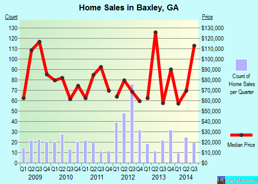 Baxley,GA real estate house value index trend
