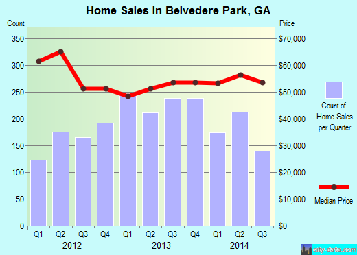 Belvedere Park,GA real estate house value index trend