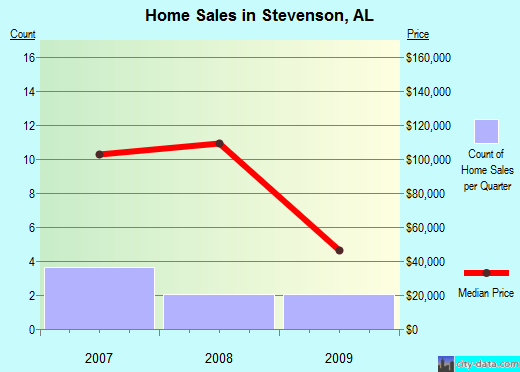 Stevenson,AL real estate house value index trend