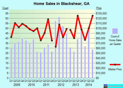 Blackshear,GA real estate house value index trend