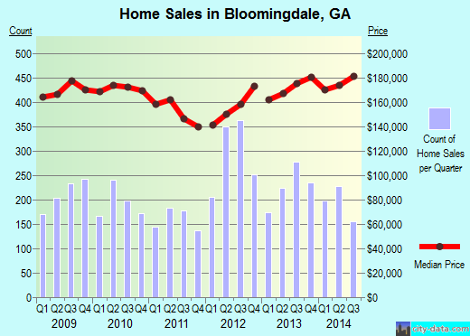 Bloomingdale,GA real estate house value index trend
