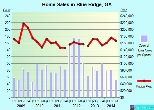 Blue Ridge,GA real estate house value index trend