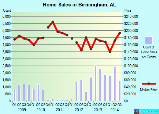 Birmingham,AL real estate house value index trend