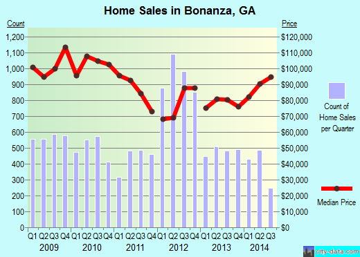 Bonanza,GA real estate house value index trend