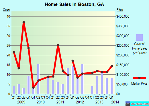 Boston,GA real estate house value index trend
