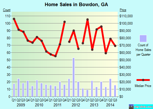 Bowdon,GA real estate house value index trend
