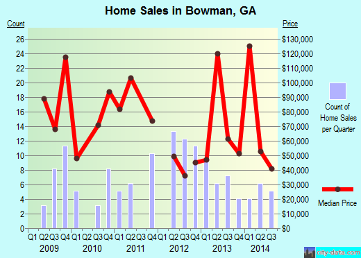 Bowman,GA real estate house value index trend