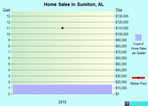 Sumiton,AL real estate house value index trend