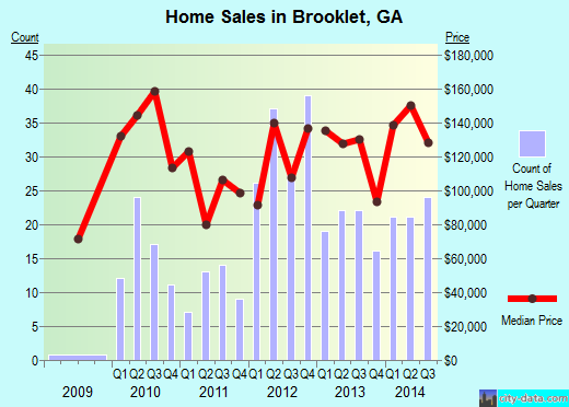 Brooklet,GA real estate house value index trend