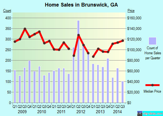 Brunswick,GA real estate house value index trend
