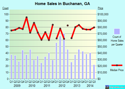 Buchanan,GA real estate house value index trend