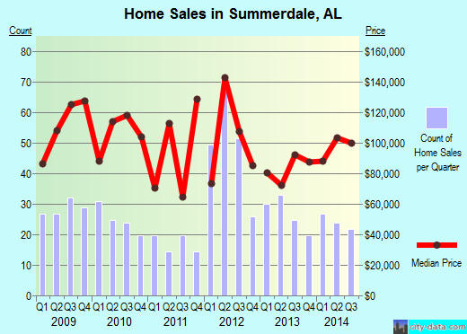 Summerdale,AL real estate house value index trend