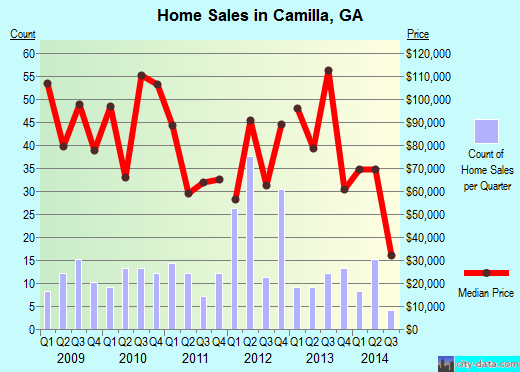 Camilla,GA real estate house value index trend