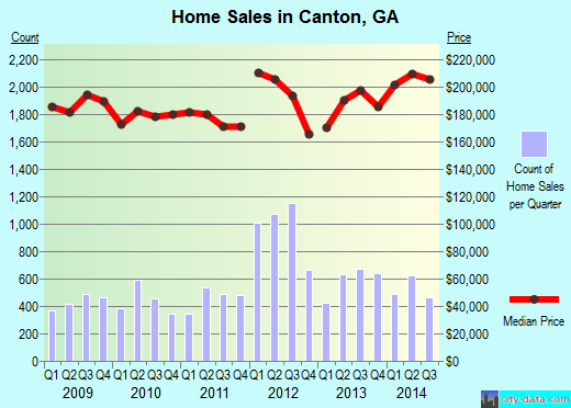 Canton,GA real estate house value index trend