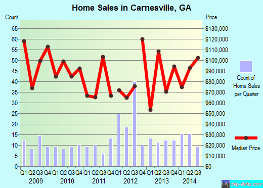 Carnesville,GA real estate house value index trend