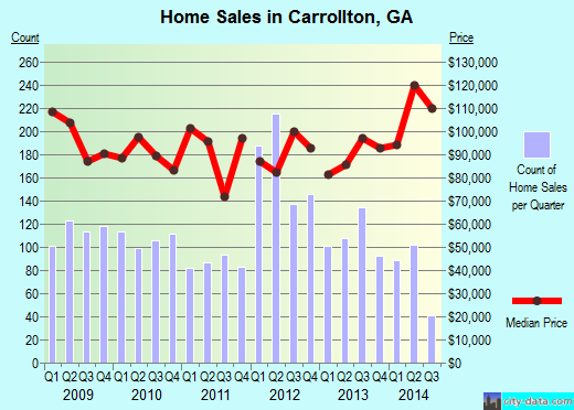 Carrollton,GA real estate house value index trend