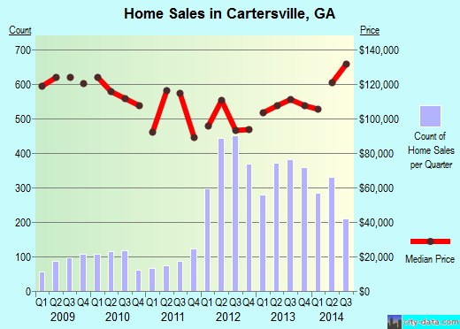 Cartersville,GA real estate house value index trend