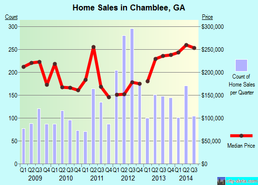 Chamblee,GA real estate house value index trend