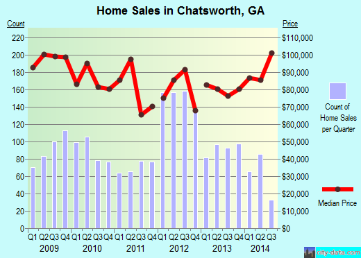 Chatsworth,GA real estate house value index trend