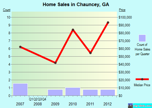 Chauncey,GA real estate house value index trend