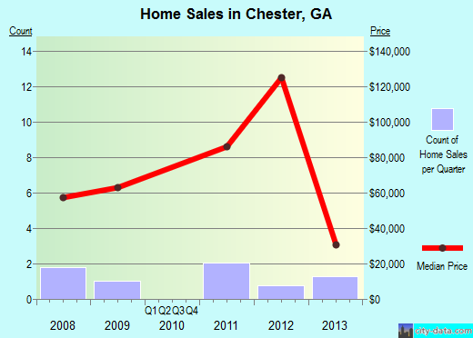 Chester,GA real estate house value index trend
