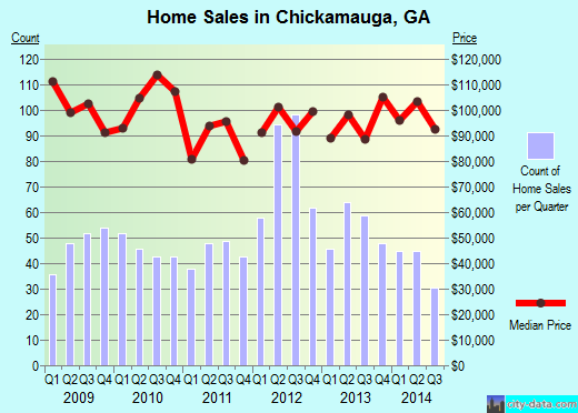Chickamauga,GA real estate house value index trend