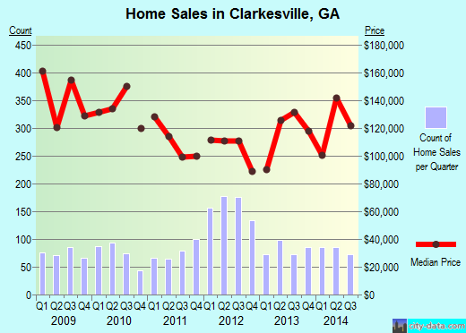 Clarkesville,GA real estate house value index trend