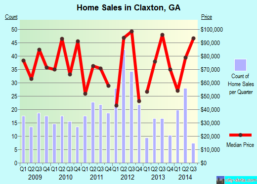 Claxton,GA real estate house value index trend