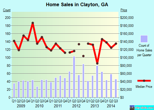 Clayton,GA real estate house value index trend