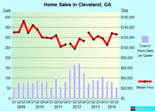 Cleveland,GA real estate house value index trend