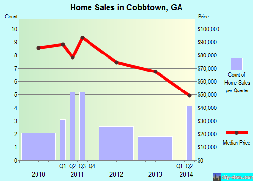 Cobbtown,GA real estate house value index trend