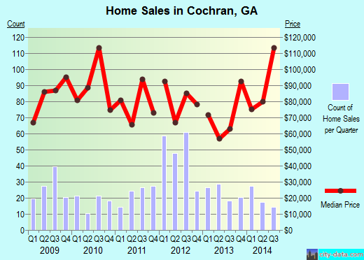 Cochran,GA real estate house value index trend
