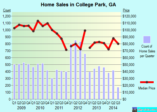 College Park, GA index of house prices
