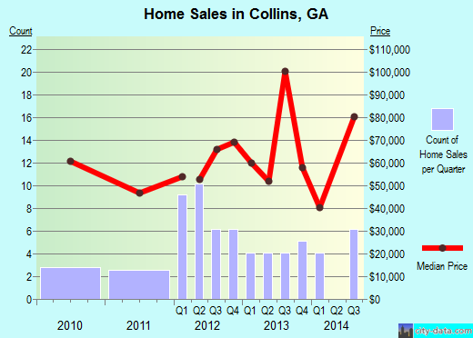 Collins,GA real estate house value index trend