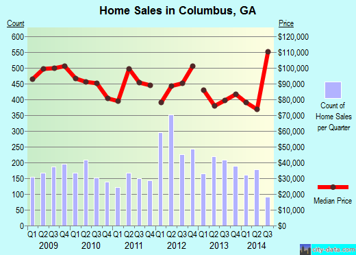 Columbus,GA real estate house value index trend