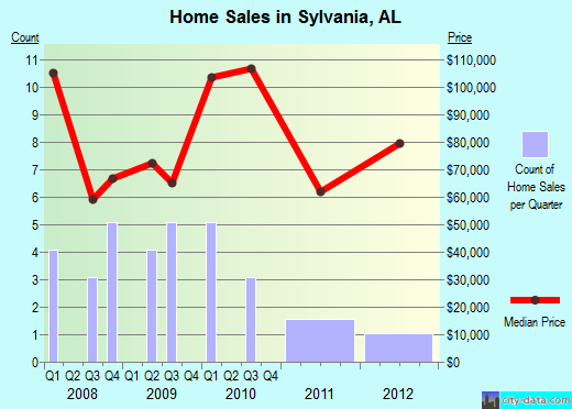 Sylvania,AL real estate house value index trend