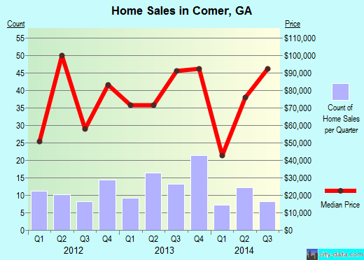 Comer,GA real estate house value index trend