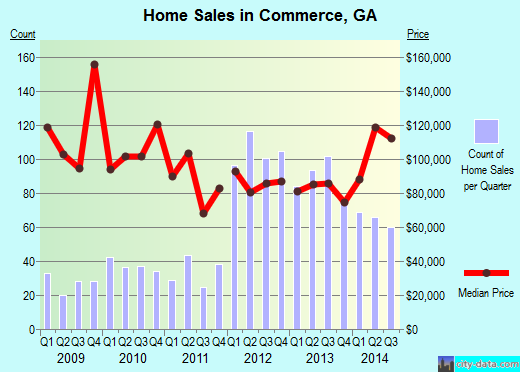 Commerce,GA real estate house value index trend