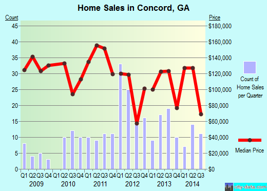 Concord,GA real estate house value index trend