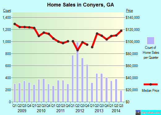Conyers,GA real estate house value index trend
