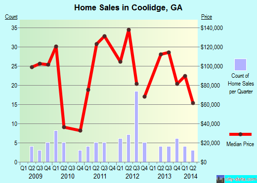 Coolidge,GA real estate house value index trend