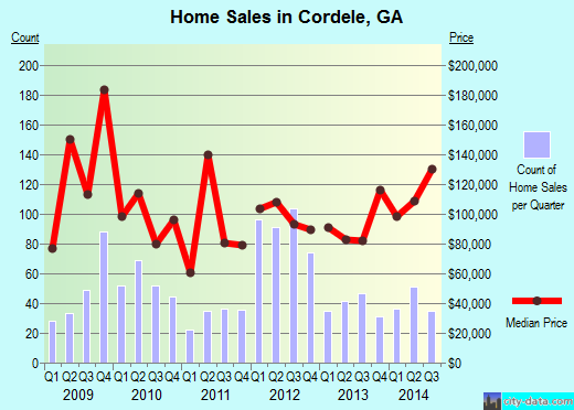 Cordele,GA real estate house value index trend