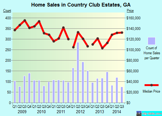 Country Club Estates,GA real estate house value index trend